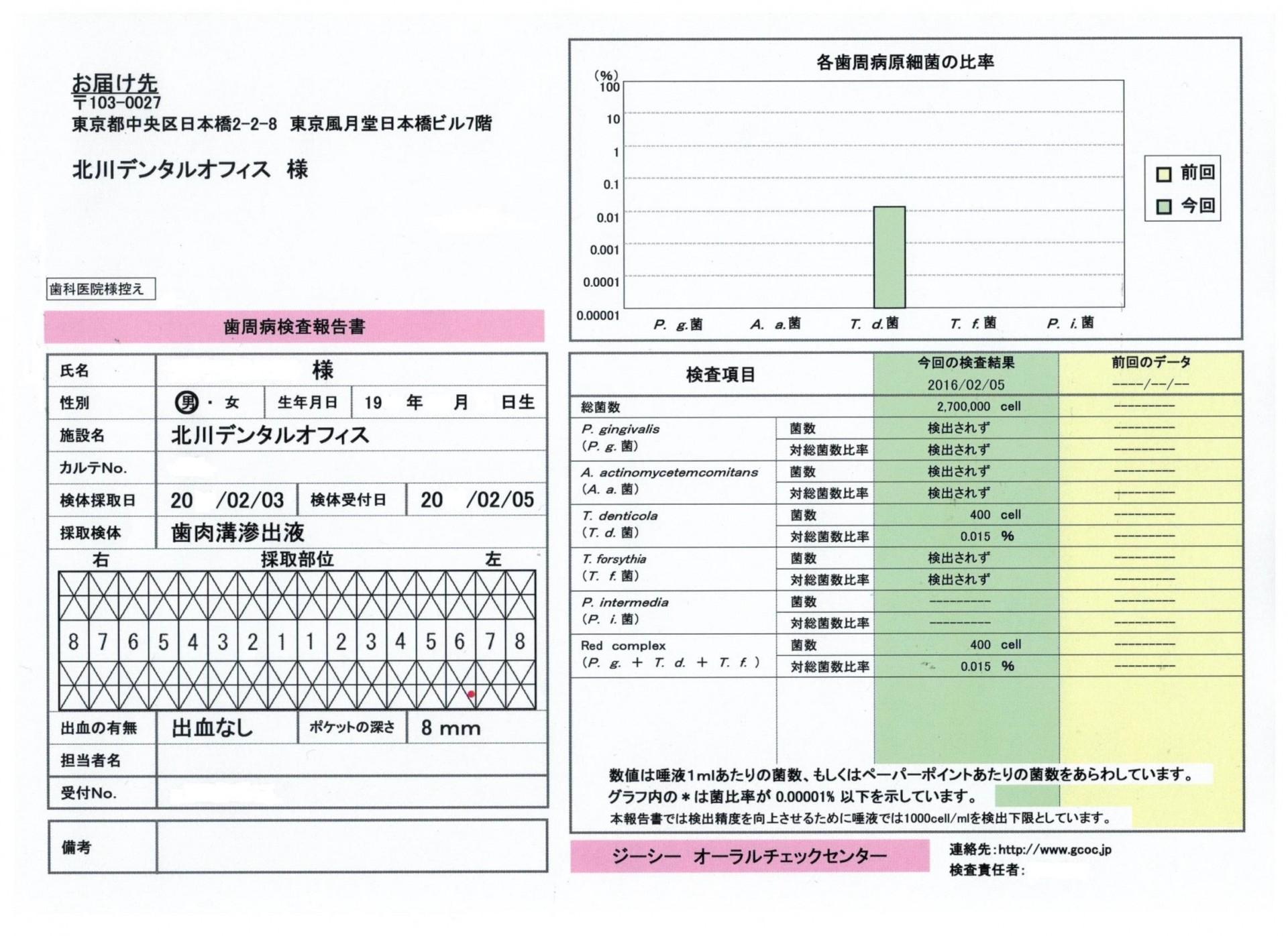 歯周病細菌検査20160215-1 001
